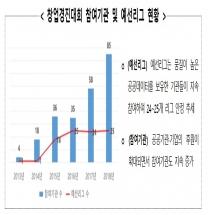 제7회 범정부 공공데이터 활용 창업경진대회 개최