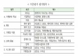 '2019 프랜차이즈 수준평가' 참여업체 모집