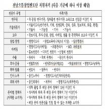 전남으뜸창업 멘토단 모집, 7월 5일까지