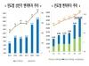 '19년 상반기 벤처투자 1.9조원 역대 최고치 기록