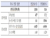 2019년 7월 신설법인, 9,932개로 전년 동월 대비 11.4% 증가