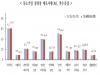 9월 경기전망지수 83.2, 전월비 4.2p 상승·전년동월비 5.3p 하락