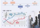 2월 고용률 60.0% 역대최고…취업자 49만2000명 상승