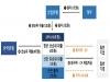 10조 규모 저신용 회사채·CP 매입기구 설립…한은 8조 대출