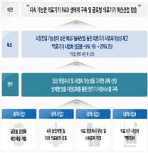 K-바이오 본격 육성…의료기기 경쟁력 강화 1조2000억 투입