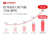 번개장터, 1분기 거래액 전년 동기 대비 43% 성장